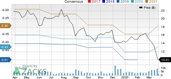 Yext Inc. Price and Consensus