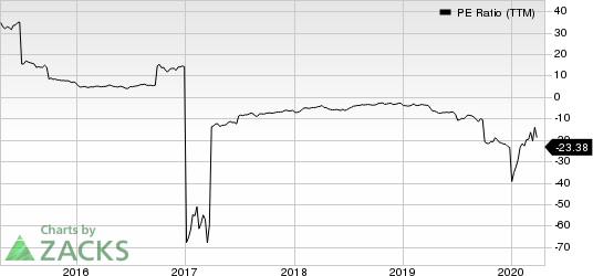 Scorpio Tankers Inc. PE Ratio (TTM)