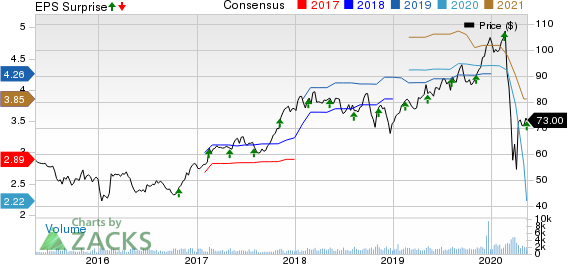 Choice Hotels International Inc Price, Consensus and EPS Surprise