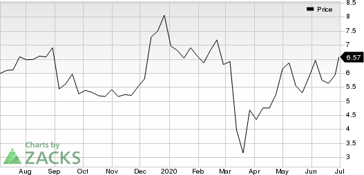 Avid Bioservices, Inc. Price