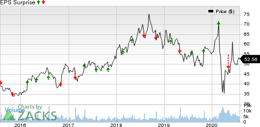 Texas Roadhouse, Inc. Price and EPS Surprise