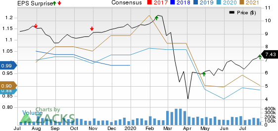 Annaly Capital Management Inc Price, Consensus and EPS Surprise