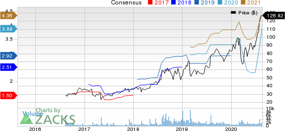 Medpace Holdings, Inc. Price and Consensus