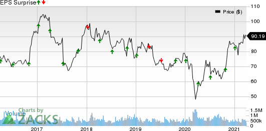 MSC Industrial Direct Company, Inc. Price and EPS Surprise
