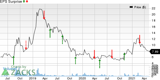 Cronos Group Inc. Price and EPS Surprise