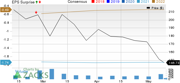 Airbnb, Inc. Price, Consensus and EPS Surprise