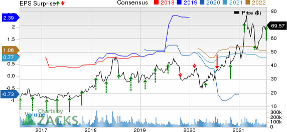 Twitter, Inc. Price, Consensus and EPS Surprise