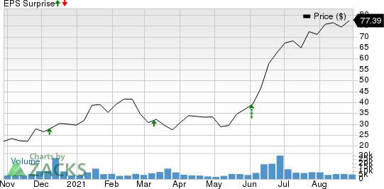 Asana, Inc. Price and EPS Surprise
