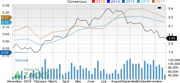 What Makes Yamana Gold (AUY) a Strong Sell?