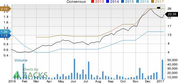 Top Ranked Growth Stocks to Buy for January 12th