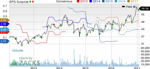 Xilinx (XLNX) Q3 Earnings, Revenues Top Estimates, Up Y/Y