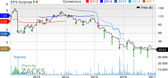 What's in Store for Fossil (FOSL) This Earnings Season?