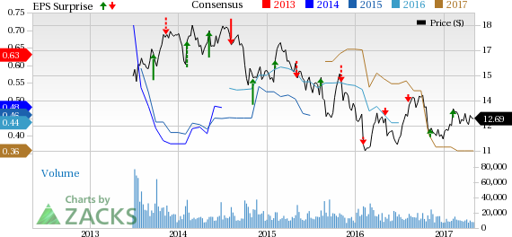 News Corp. (NWSA) Q3 Earnings: What's in Store this Time?