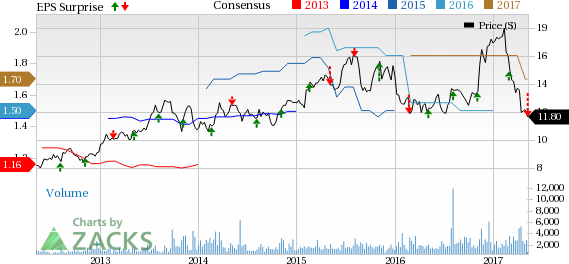 Maiden Holdings (MHLD) Q1 Earnings Miss, Revenues Grow Y/Y