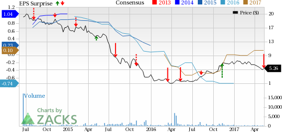 Foresight Energy (FELP) Reports Wider-than-Expected Loss