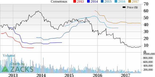 GNC Holdings (GNC) Q2 Earnings: Disappointment in the Cards?