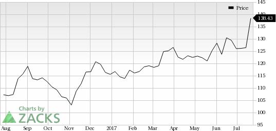 Strength Seen in Cintas Corporation (CTAS): Stock Soars 9.2%