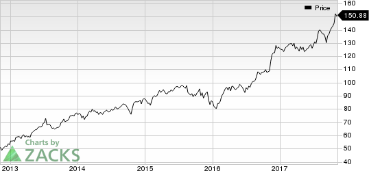 Reinsurance Group of America, Incorporated Price