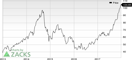 Westlake Chemical Corporation Price