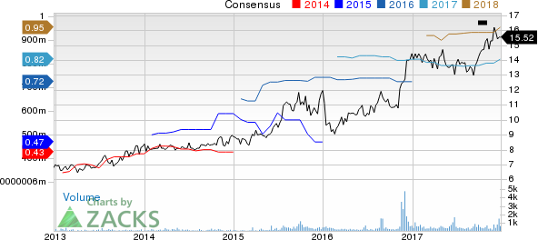Heritage Commerce Corp Price and Consensus