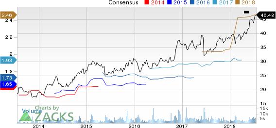 Booz Allen Hamilton Holding Corporation Price and Consensus