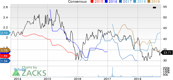 Enbridge Inc Price and Consensus