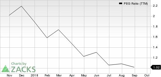 Patrick Industries, Inc. PEG Ratio (TTM)