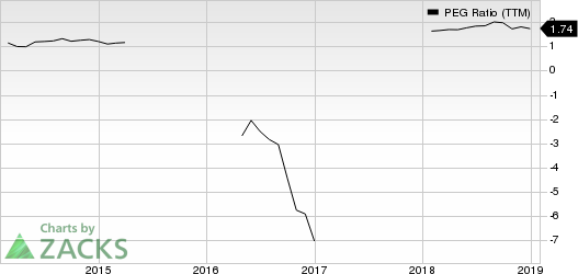 PTC Inc. PEG Ratio (TTM)