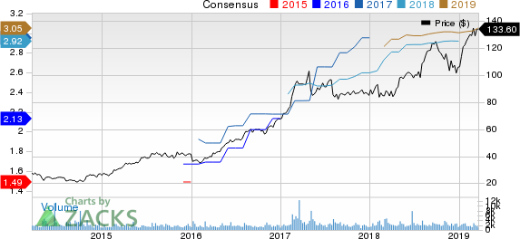 Masimo Corporation Price and Consensus