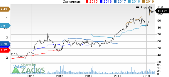 Columbia Sportswear Company Price and Consensus