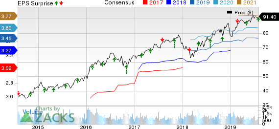ONE Gas, Inc. Price, Consensus and EPS Surprise