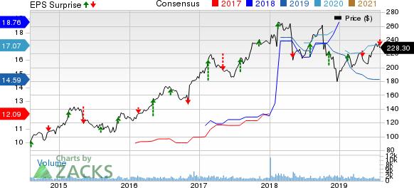 Huntington Ingalls Industries, Inc. Price, Consensus and EPS Surprise