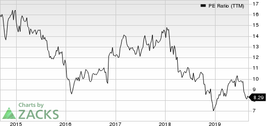 Ameriprise Financial, Inc. PE Ratio (TTM)