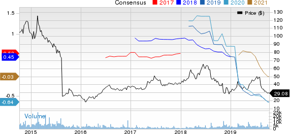 Zillow Group, Inc. Price and Consensus