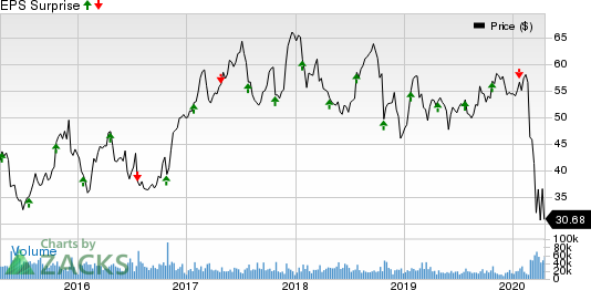 Southwest Airlines Co. Price and EPS Surprise
