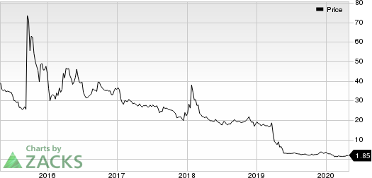 Can-Fite Biopharma Ltd Price