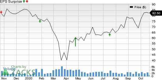 Autoliv, Inc. Price and EPS Surprise