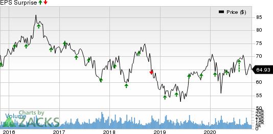 Kellogg Company Price and EPS Surprise