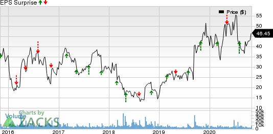 ACADIA Pharmaceuticals Inc. Price and EPS Surprise