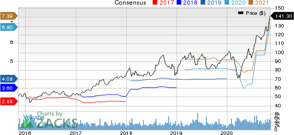 PerkinElmer, Inc. Price and Consensus