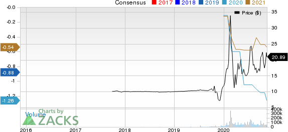 Virgin Galactic Holdings, Inc. Price and Consensus