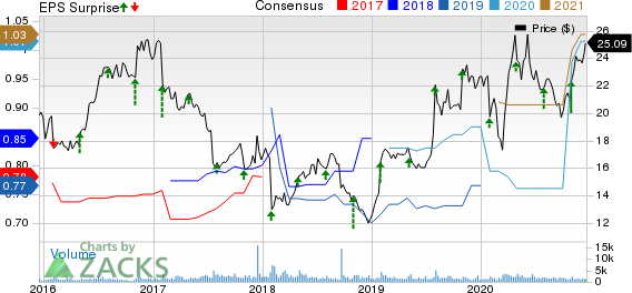 NIC Inc. Price, Consensus and EPS Surprise