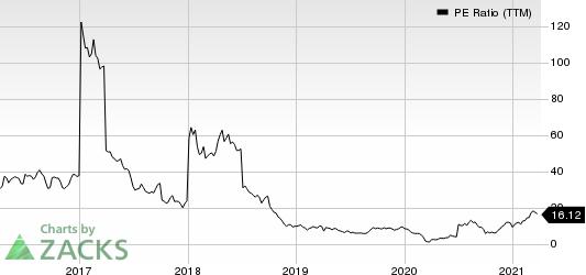 Crescent Point Energy Corporation PE Ratio (TTM)