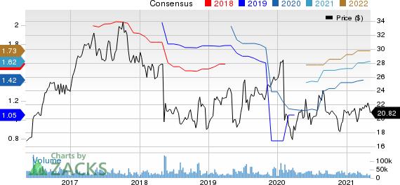 NortonLifeLock Inc. Price and Consensus