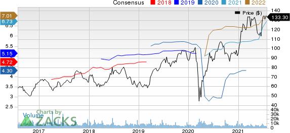 CarMax, Inc. Price and Consensus