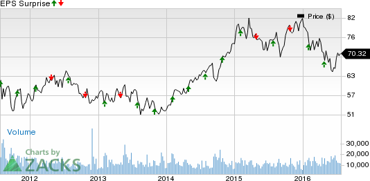 Kimco Realty (KIM) Q2 Earnings: What's in Store for Stock?