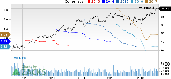 Colgate (CL) Looks Robust, Stock Continues the Bull Run