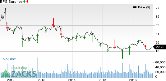 Will Abercrombie (ANF) Surpass Estimates in Q2 Earnings?