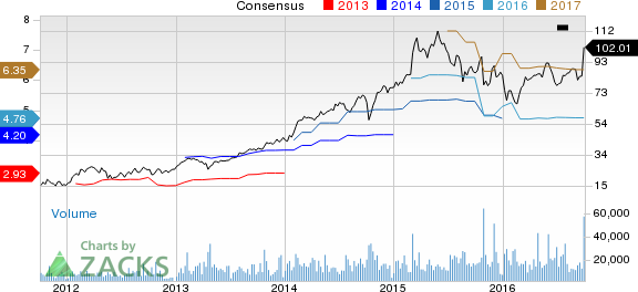 Nxpi Stock Quote Inspiration Nxp Semiconductors Nv Nxpi Stock Scales 52Week High  Nasdaq
