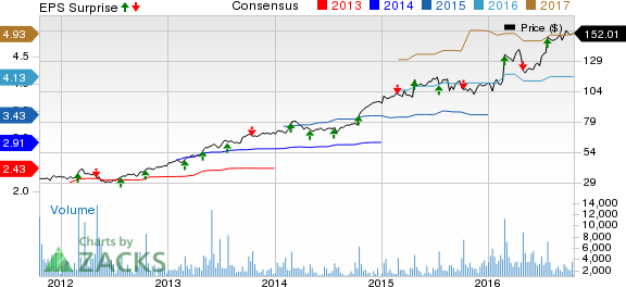 Domino's (DPZ) Q3 Earnings & Revenues Beat, Shares Up